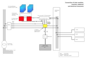 Solaranlage Impact Hub